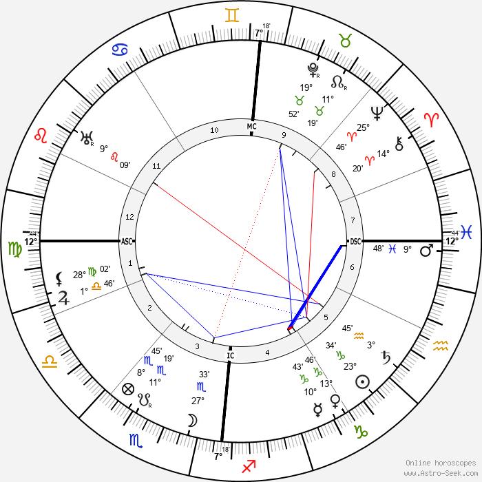 Minnie B. Theobald - Birth horoscope chart