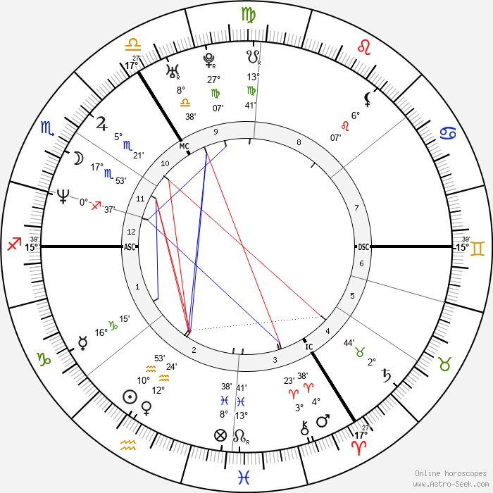 Minnie Driver - Birth horoscope chart