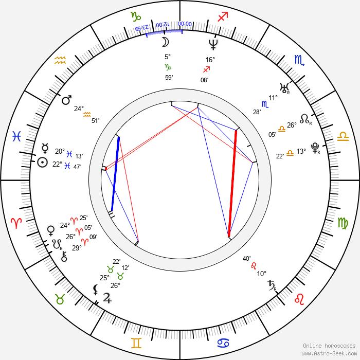 Minoru Ashina - Birth horoscope chart