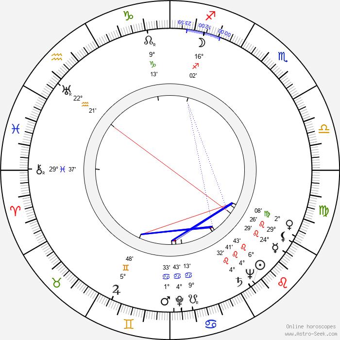 Minoru Chiaki - Birth horoscope chart