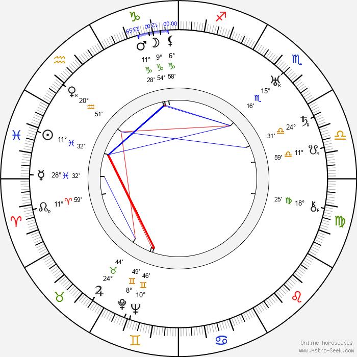Minoru Murata - Birth horoscope chart