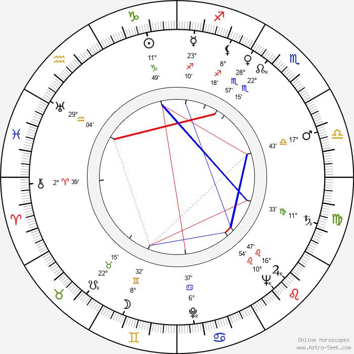 Miodrag Djurdjevic - Birth horoscope chart