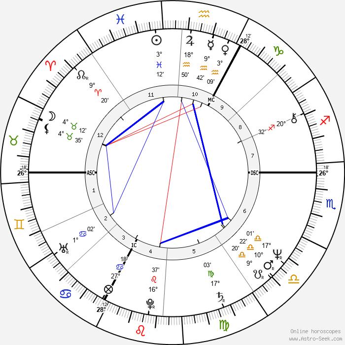 Miou-Miou - Birth horoscope chart
