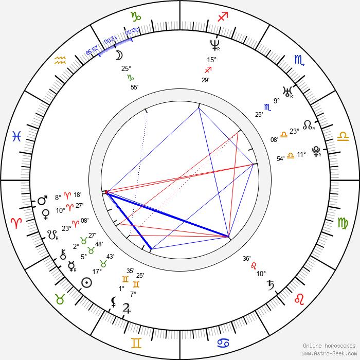 Mira Fornay - Birth horoscope chart