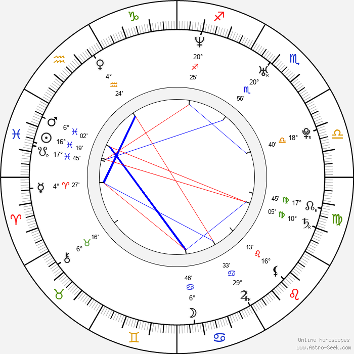 Mira Gáberová - Birth horoscope chart