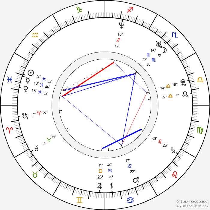 Mira Luoti - Birth horoscope chart