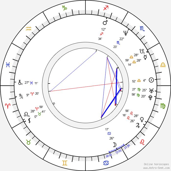Mira Sorvino - Birth horoscope chart