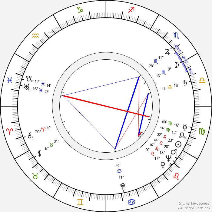 Mira Stupica - Birth horoscope chart