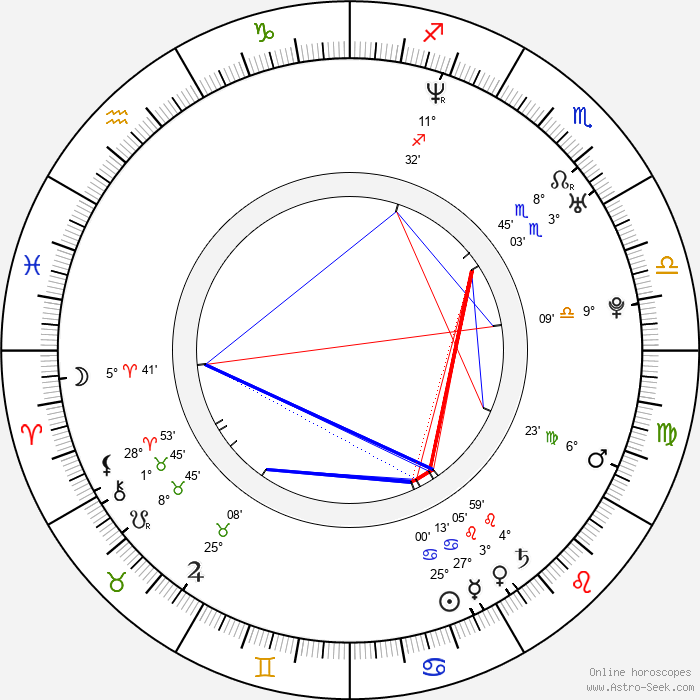 Miraj Grbic - Birth horoscope chart