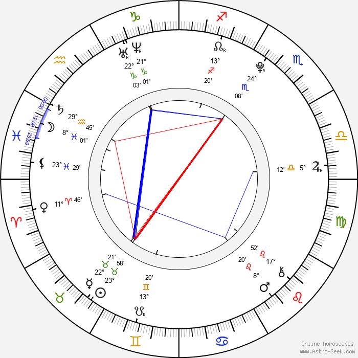 Miranda Cosgrove - Birth horoscope chart