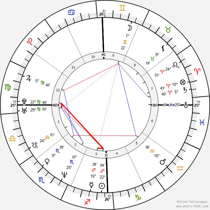 Miranda Otto - Birth horoscope chart