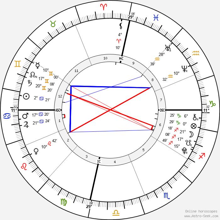 Miraya Vadra Gandhi - Birth horoscope chart