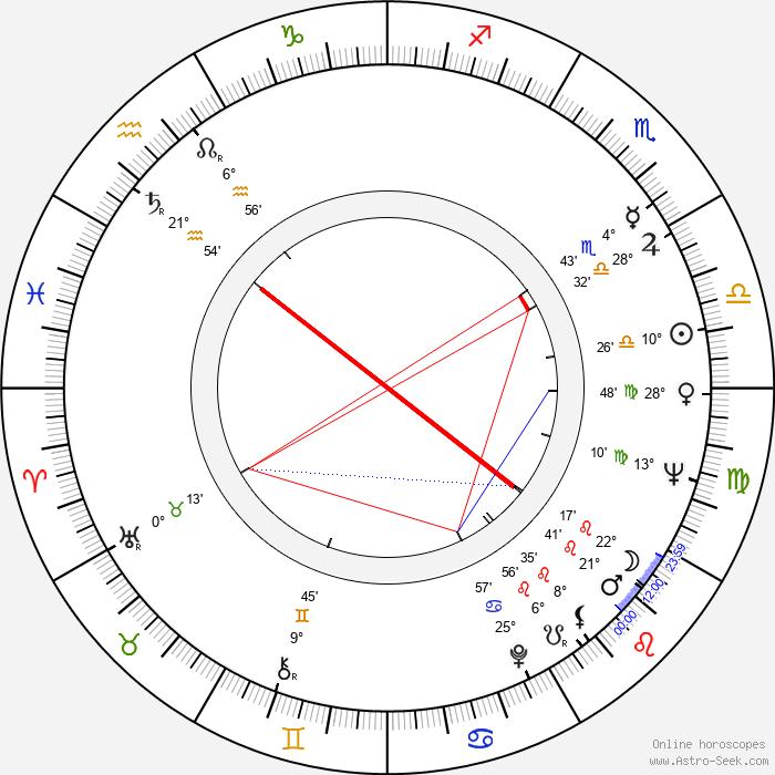 Mircea Albulescu - Birth horoscope chart