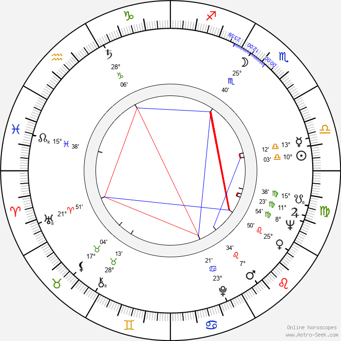 Mircea Dragan - Birth horoscope chart