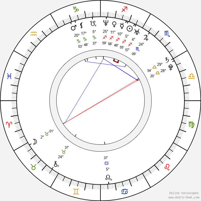 Mircea Monroe - Birth horoscope chart
