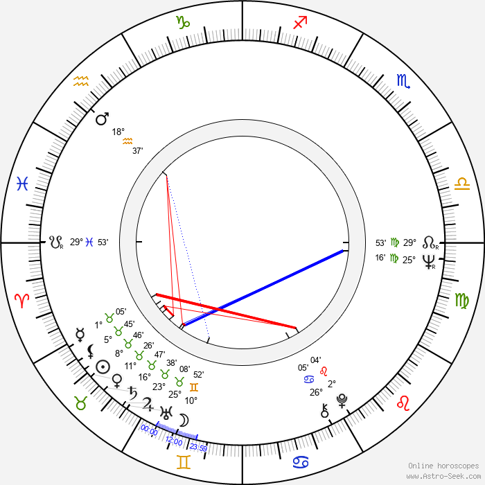 Mircea Veroiu - Birth horoscope chart