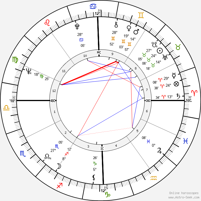 Mireille Darc - Birth horoscope chart