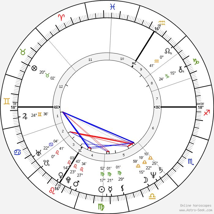 Mireille Dumas - Birth horoscope chart