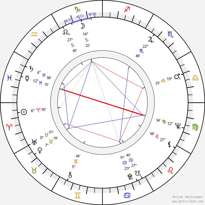 Mirek Hoffmann - Birth horoscope chart