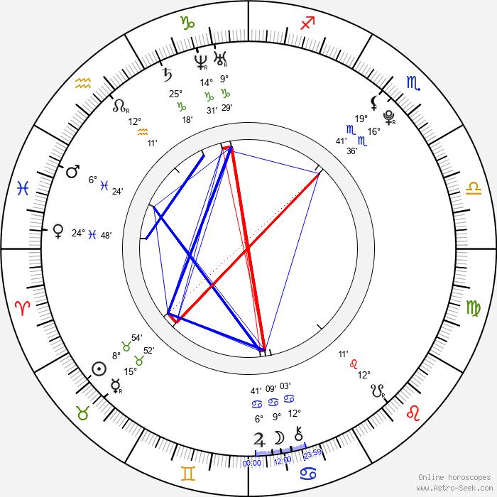 Miriam Bittóvá - Birth horoscope chart