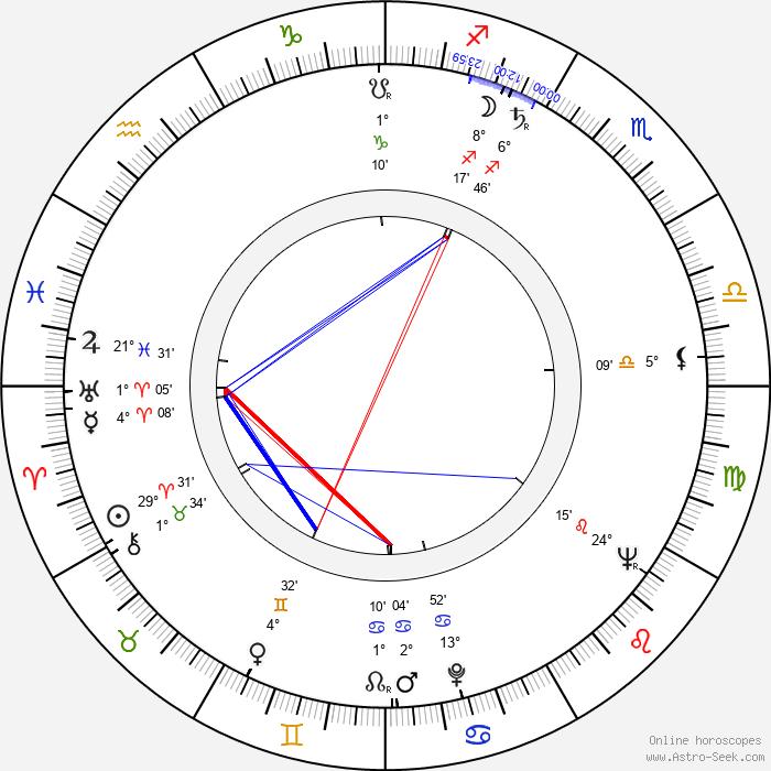 Míriam Pires - Birth horoscope chart