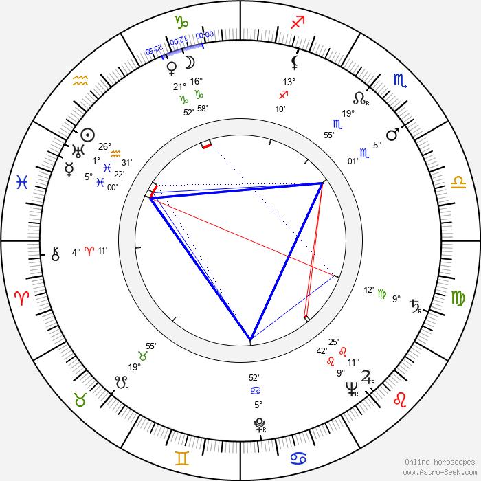 Miriam Sucre - Birth horoscope chart