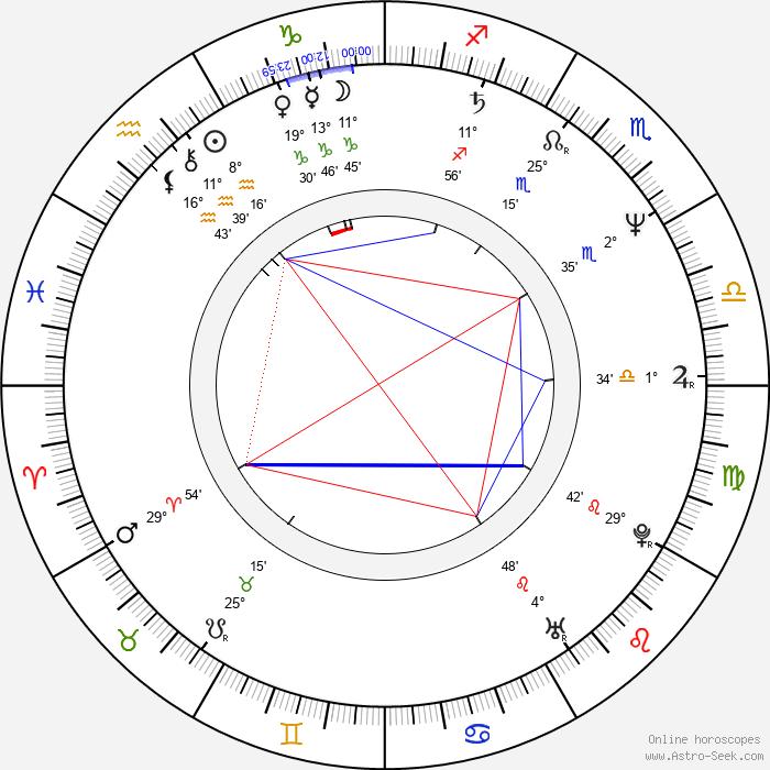 Mirjana Karanović - Birth horoscope chart