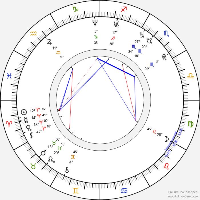 Mirka Partlová - Birth horoscope chart