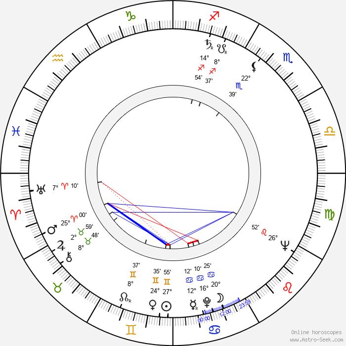 Miro Cerni - Birth horoscope chart