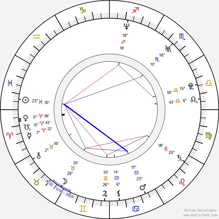 Miro Jaroš - Birth horoscope chart