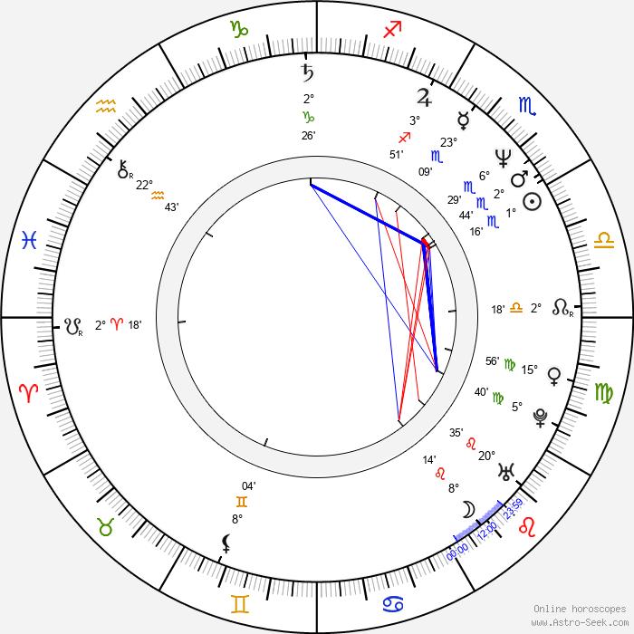 Miro Noga - Birth horoscope chart