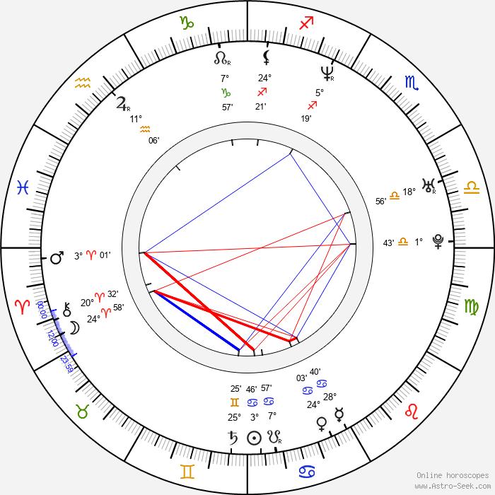Miron Bilski - Birth horoscope chart