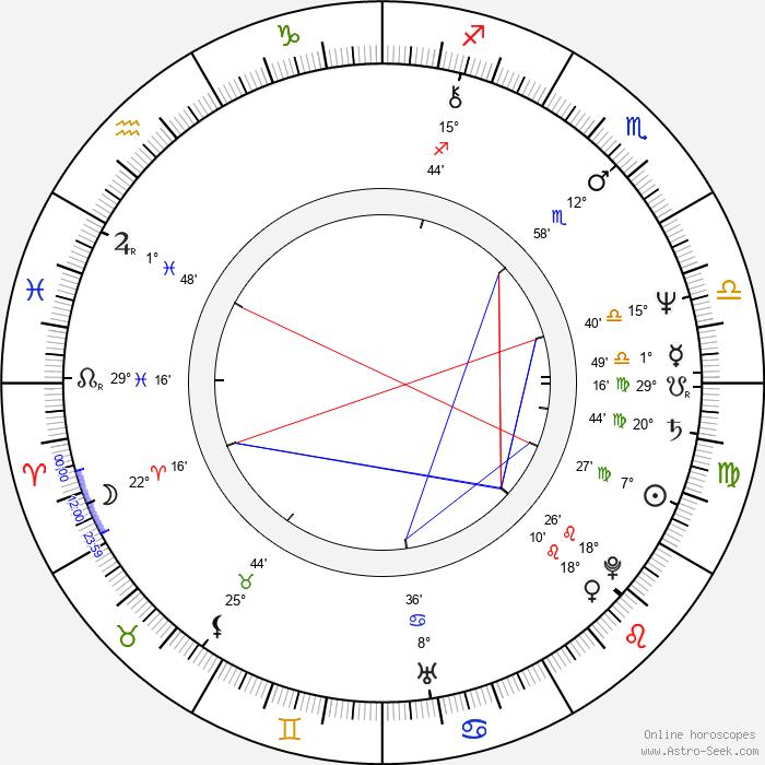 Miroslav Balajka - Birth horoscope chart