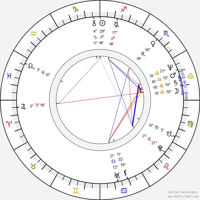 Miroslav Buberle - Birth horoscope chart