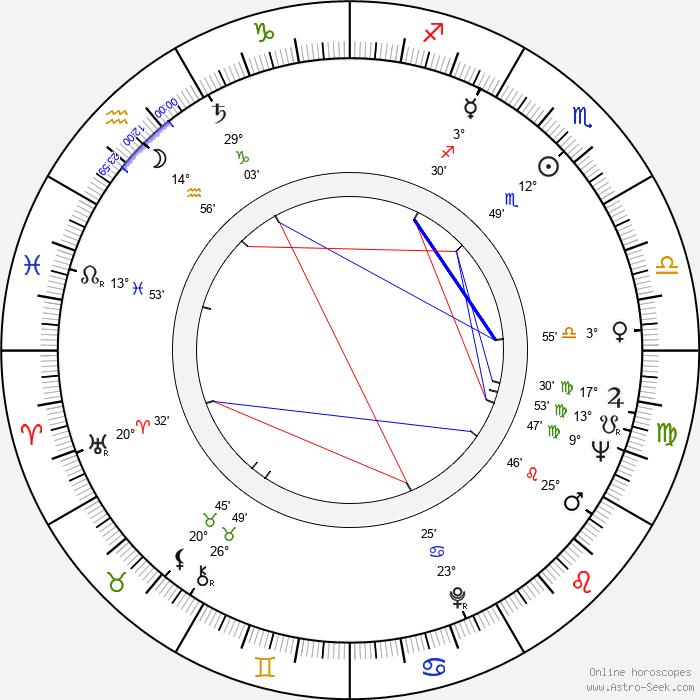 Miroslav Červenka - Birth horoscope chart