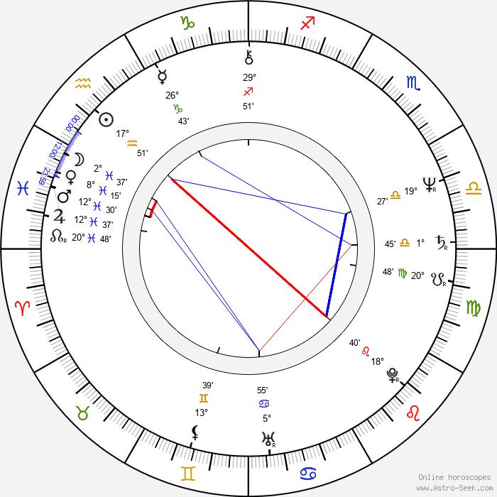 Miroslav Donutil - Birth horoscope chart