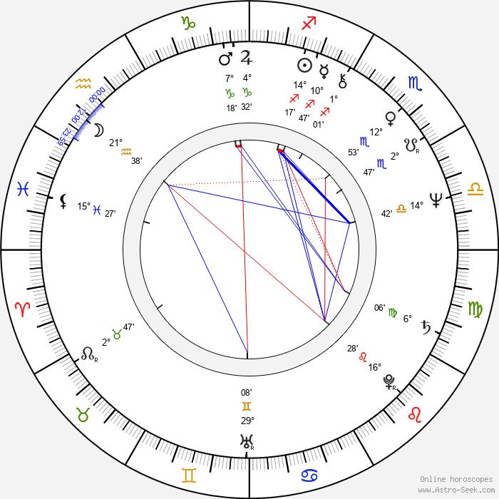 Miroslav Dudáček - Birth horoscope chart