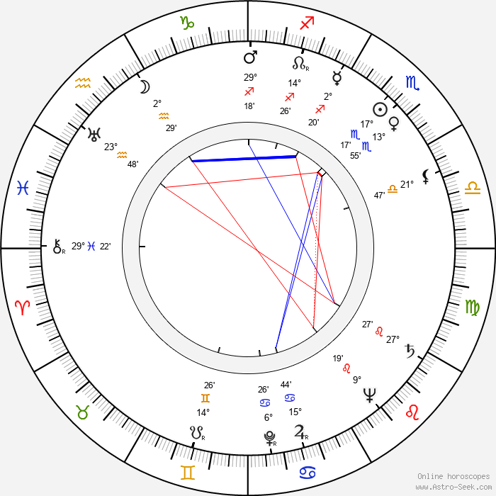 Miroslav Horníček - Birth horoscope chart