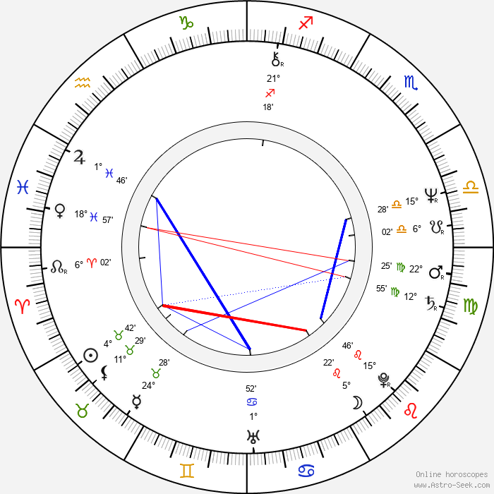 Miroslav Kačor - Birth horoscope chart
