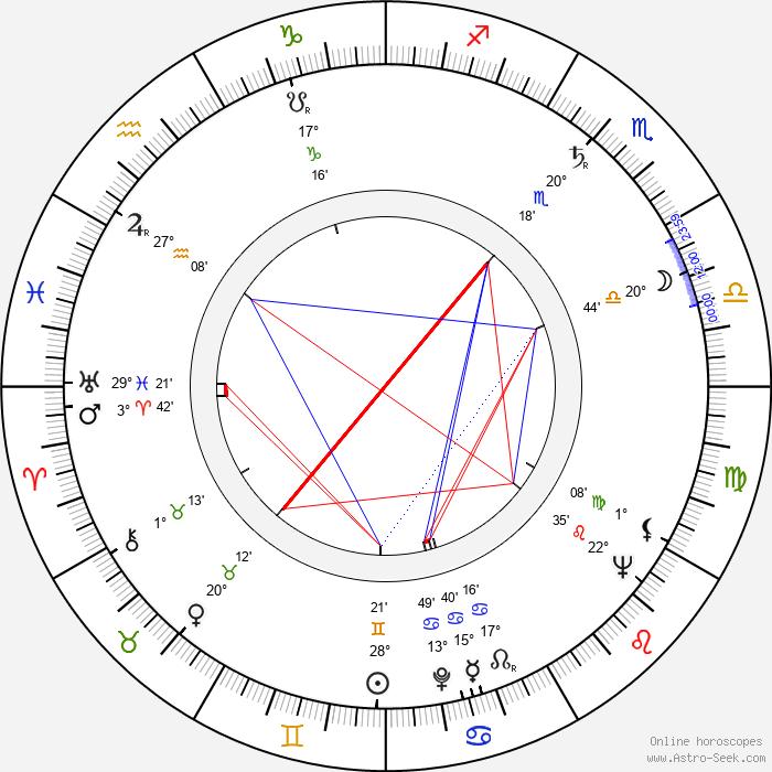 Miroslav Khun - Birth horoscope chart