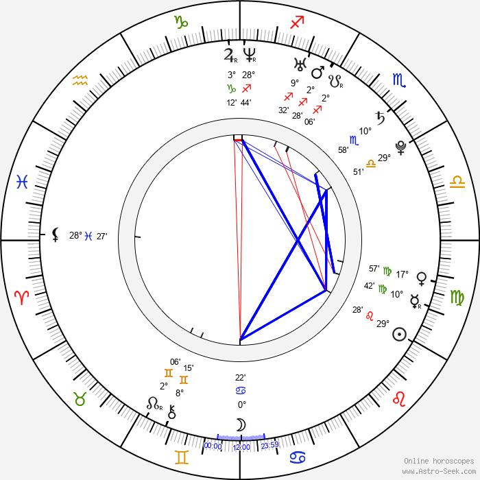 Miroslav Komeda - Birth horoscope chart