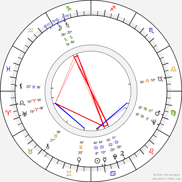 Miroslav Krejča - Birth horoscope chart