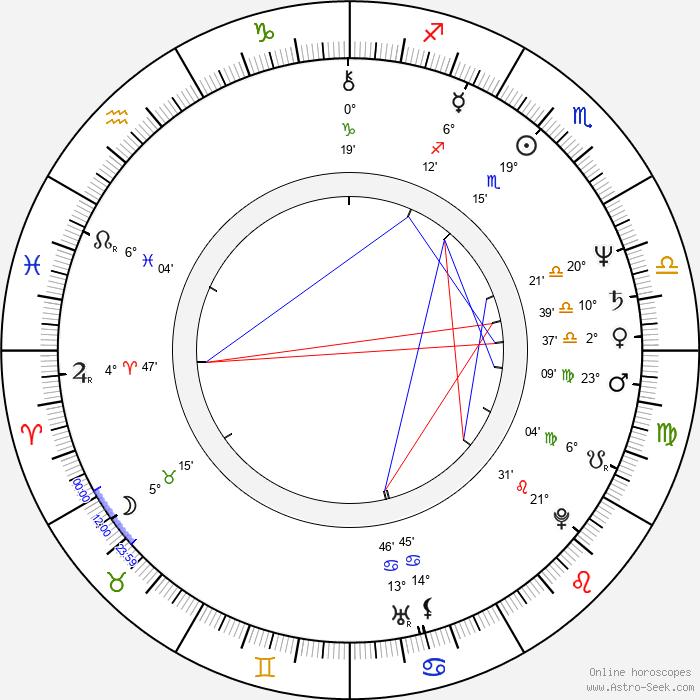Miroslav Krobot - Birth horoscope chart