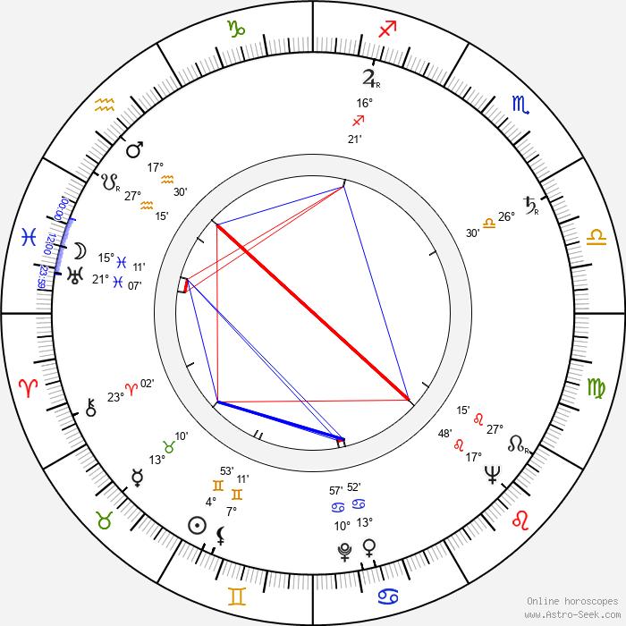 Miroslav Kůra - Birth horoscope chart