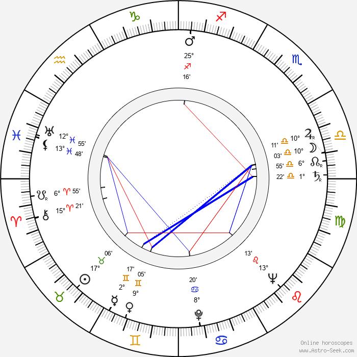 Miroslav Macháček - Birth horoscope chart