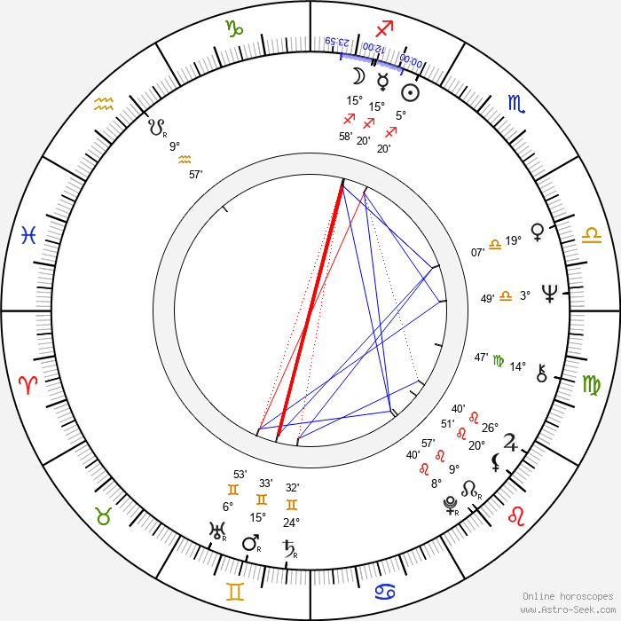 Miroslav Masopust - Birth horoscope chart