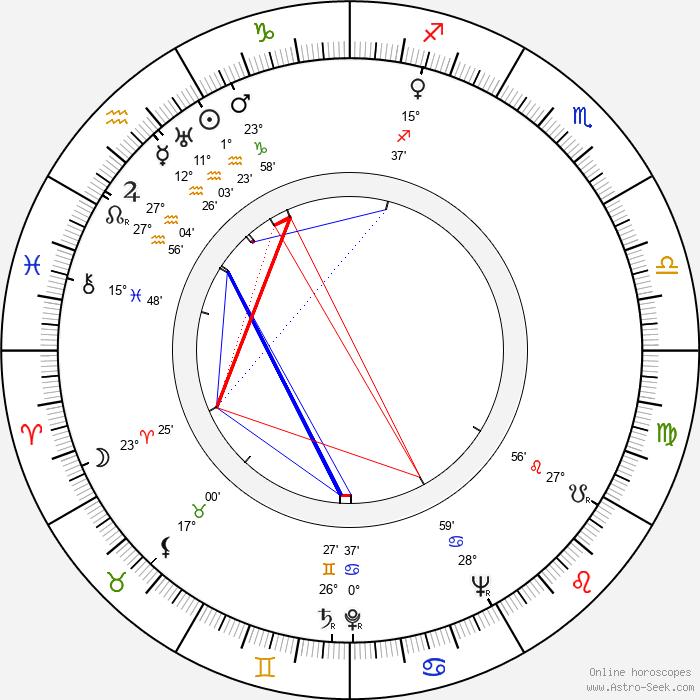 Miroslav Mokošín - Birth horoscope chart