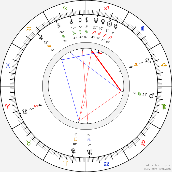 Miroslav Ponc - Birth horoscope chart
