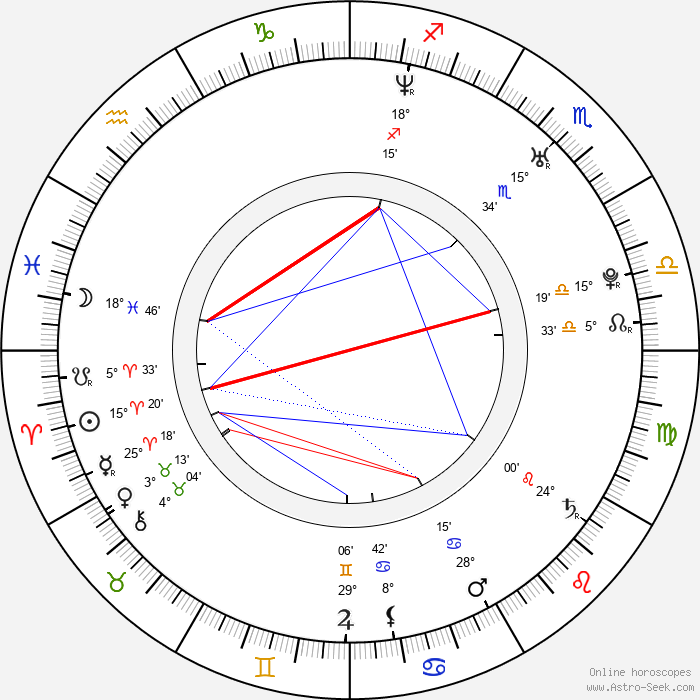 Miroslav Šimůnek - Birth horoscope chart