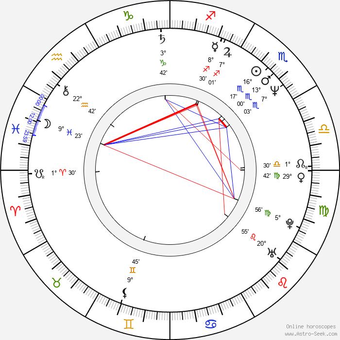 Miroslav Táborský - Birth horoscope chart